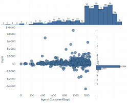 How To Make Marginal Histograms And Bar Charts In Tableau