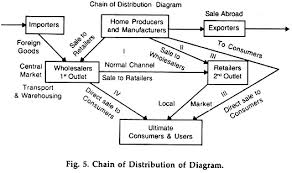 essay on whole rs diagram  chain of distribution of diagram