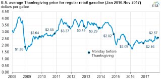U S Average Gasoline Prices This Thanksgiving Are Higher