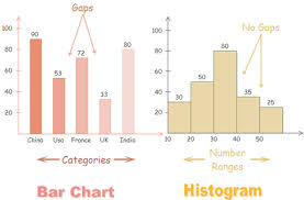 What Is Difference Between Chart And Graph What Is The Difference Between A Histogram And A Bar Graph