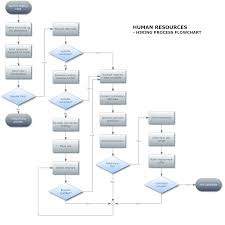 Work Process Flow Chart Examples 75 You Will Love Human Resource Process Flow Chart