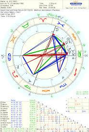 Scary Solar Return Astrologers Community