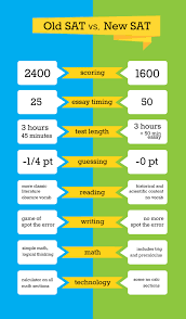 measure for measure essay the redesigned sat how does it measure the redesigned sat how does it measure up against the old test