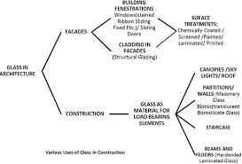 Glass As A Building Material Understand Building Construction