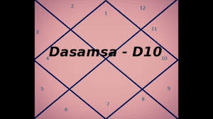 How To Calculate D10 Chart D 10 Chart And Its Importance Vedic Astrology
