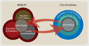 csu teaching commons guide  sample diagramseportfolio diagram