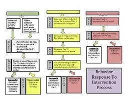 Rti Behavior Flow Chart Behavior Rti Response To Intervention Flowchart Editable
