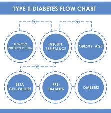 Diabetes Mellitus Types Symptoms Causes Treatments