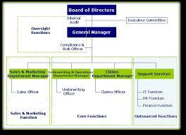 Insurance Company Insurance Company Hierarchy