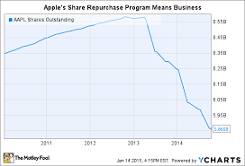How Many Shares Will Apple Inc Repurchase This Year