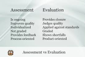 Formative Vs Summative Assessment Venn Diagram Assessment Vs Evaluation In Education Onlineassessmenttool Com