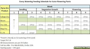 Dyna Gro Feed Chart 71 Detailed Canna Feed Chart For Cannabis
