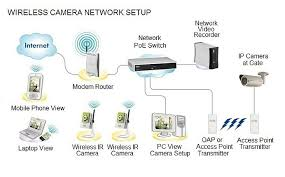 wireless cameras compare price quotes alamo smart solutions wireless camera network setup