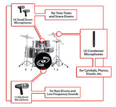 amazon com pyle pro pdkm7 7 microphone wired drum kit microphone diagram