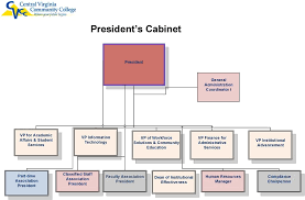 Central Virginia Community College Organizational Chart