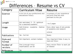 Cover Letter Vs Cv What Application Letter And Cv Pdf Galingpinoy Com
