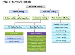 Types Of Software Testing Types Of Software Testing Functionize Com