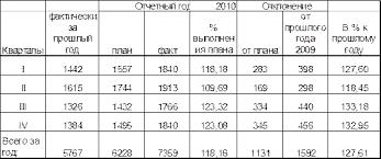 Реферат Анализ и планирование товарооборота на предприятиях  Таблица 3 Ритмичность развития оптового товарооборота ООО Морис в действующих ценах за 2010 год тыс руб