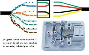 colour coding for twisted pair cables connecting a twisted pair cable to a telephone cable through a junction box