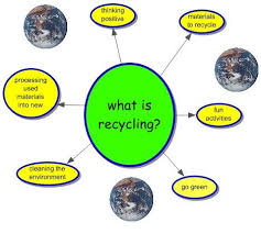 Kwl Chart Simple What Is Recycling ReduceReuseRecycle
