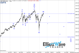 Target Stock Chart The U S Stock Market Is In An Extended Topping Process