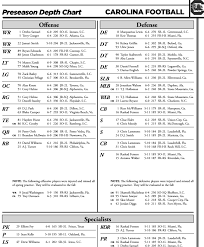 South Carolina Releases Post Spring Depth Chart