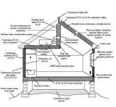 A Passive Solar House Will Save You MoneySolar Home Designs
