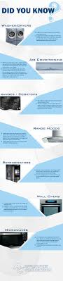 Names Of Kitchen Appliances Did You Know Appliances Connection