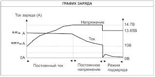 ЭКСПЛУАТАЦИЯ СВИНЦОВЫХ СТАЦИОНАРНЫХ ГЕРМЕТИЗИРОВАННЫХ  По окончании заряда проводят контрольный разряд током 10 часового режима до конечного напряжения АКБ 10 8В Разряд АКБ прекращают если напряжение достигло