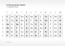 Notes On A Fretboard Chart Found On Google From Pinterest Com In 2019 Guitar