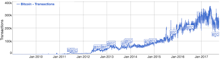 Btc Volume Chart Bitpays Bitcoin Payments Volume Grows By 328 On Pace For