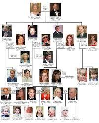 British Royal Family Tree Chart Queen Elizabeth Ii