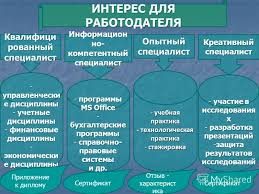 Презентация на тему КВАЛИФИКАЦИОННЫЕ ХАРАКТЕРИСТИКИ ВЫПУСКНИКОВ  4 ИНТЕРЕС