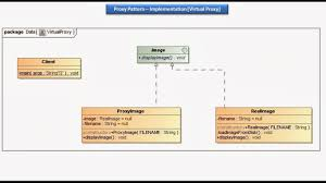 Proxy Design Pattern Java Ee Proxy Design Pattern Implementation Virtual Proxy
