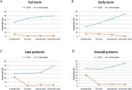 Weight Gain In Infancy And Overweight Or Obesity In Childhood Across