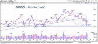 Alphabet Stock Chart Analyzing Alphabets Googl Textbook Technical Bounce See