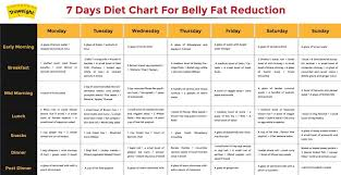 Indian Veg Diet Chart For Weight Loss For Female Diet Plans Plan For Weight Loss Male Luxury Women At Home