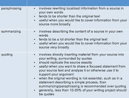 Quoting Paraphrasing And Summarizing APA Style Guide Research Magnificent Citing A Quote Apa