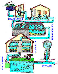 Water Treatment Public Water Systems Drinking Water