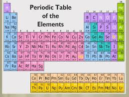 Introduction to the Periodic Table. I. Development of the Table A ...