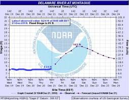 Delaware Water Gap National Recreation Area Shuts Access
