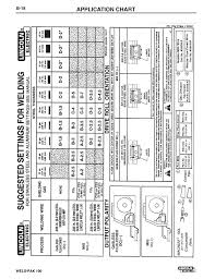 Application Chart Lincoln Electric Weld Pack 100 Plus