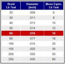 Braid Fishing Line Diameter Chart Best Picture Of Chart