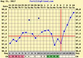 Bbt Charts Bfp Vs Bfn Trying To Conceive Forums What