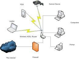 home network median associates best home network setup 2016 at Basic Home Network Diagram