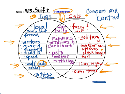 Comparison Venn Diagram Compare And Contrast W Venn Diagram English Writing Showme
