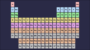 Chemistry Chart Template Inspiration Atom Diagram Periodic Table Of Elements Chart Atomic Number