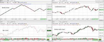 Renko Charts An Introduction To Renko Charts