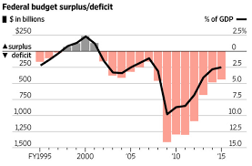 Us Budget Deficit Chart Federal Budget Deficit Chart By President 2019