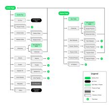 Spotify User Flow Artist Album User Flow Concert